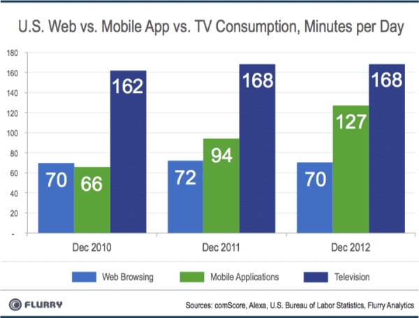 Mobile Apps vs TV Consumption