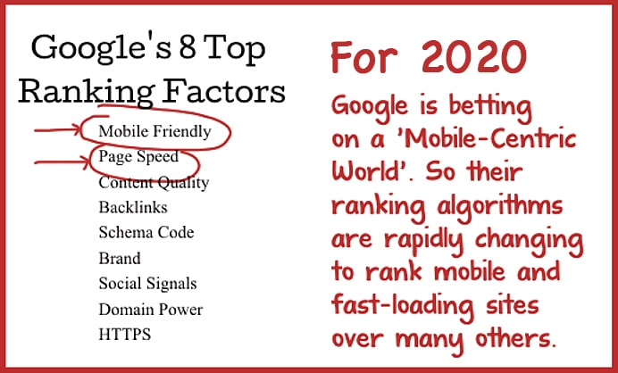 Page Speed is a top Ranking Factor in 2020
